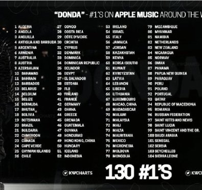 Kanye West's 'DONDA' Headed For Record-Breaking Debut with Over 300k Units, Tops Apple Music Charts In Over 130 Countries, The Most No. 1 Entries In History & Biggest First-Week Sales of 2021