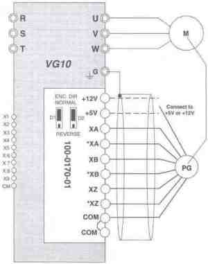 Joliet Technologies – Saftronics VG10 – PGX Encoder Feedback Card