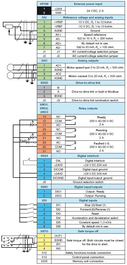 Fabulous Abb Safety Switch Wiring Diagram Jokab Safety Eden Manual Googlea4 Com Wiring 101 Archstreekradiomeanderfmnl