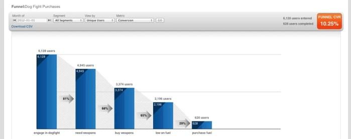 mobile marketing conversion-funnel
