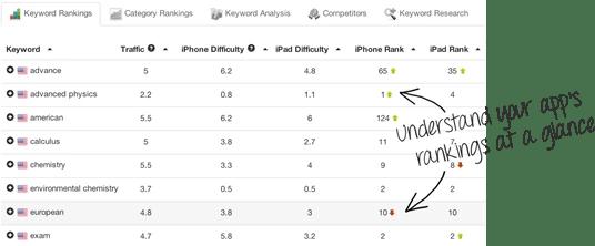 app store optimisation tools