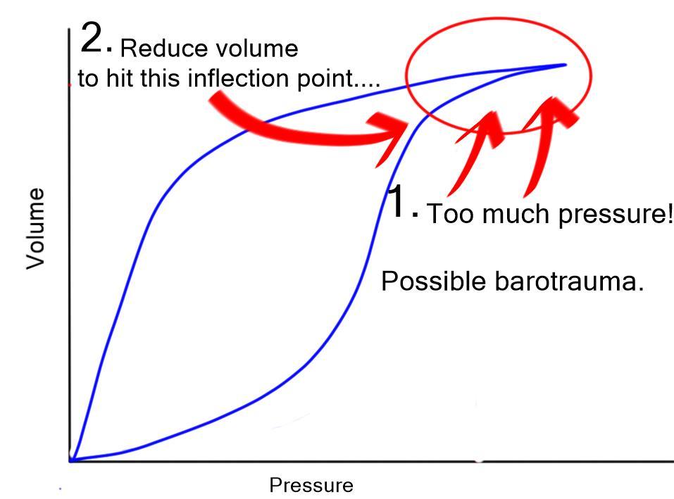 Pressure volume curve barotrauma