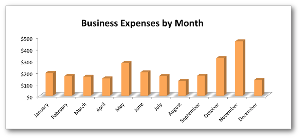 business expenses by month 2012 jonloomer What it Costs to Build a Successful Online Business
