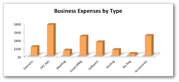 business expenses by type 2012 jonloomer What it Costs to Build a Successful Online Business