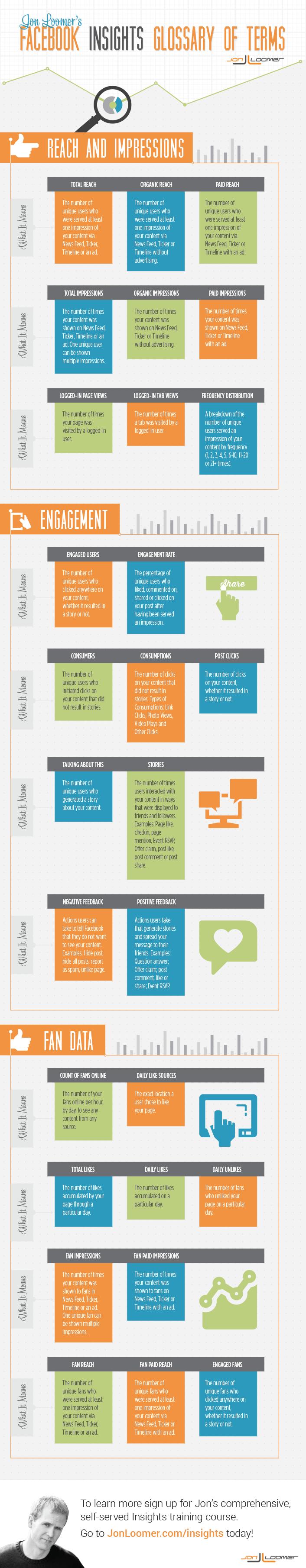 facebook insights glossary jonloomer Ultimate Guide: Facebook Insights Glossary of Terms [Infographic]