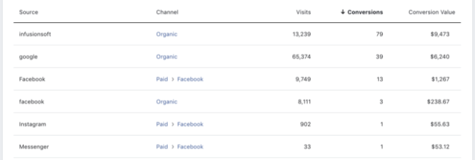 Facebook Attribution Sources Website Purchases