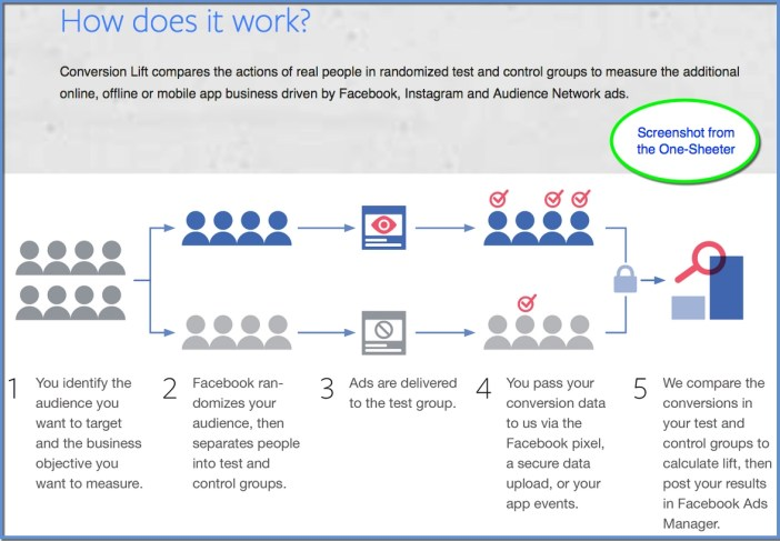 Facebook Conversion Lift One-Sheeter Structure