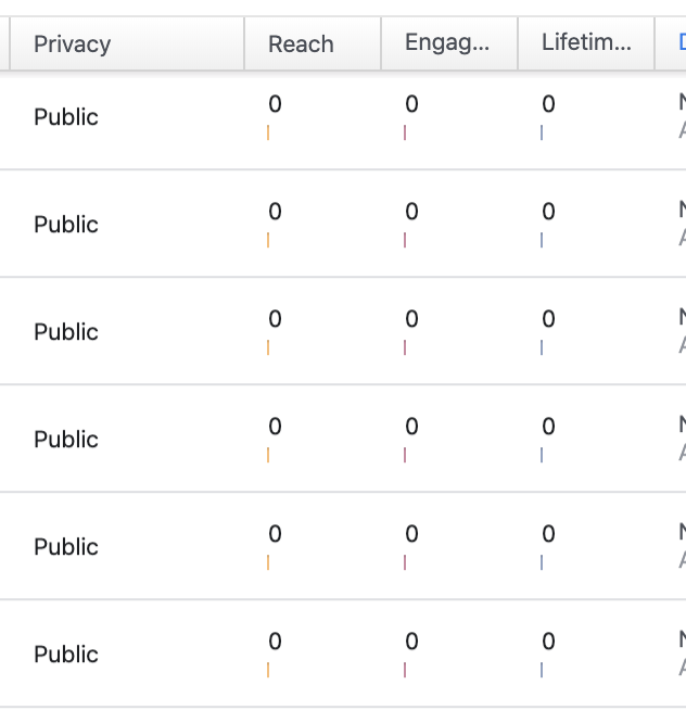 Facebook Page Posts Distribution