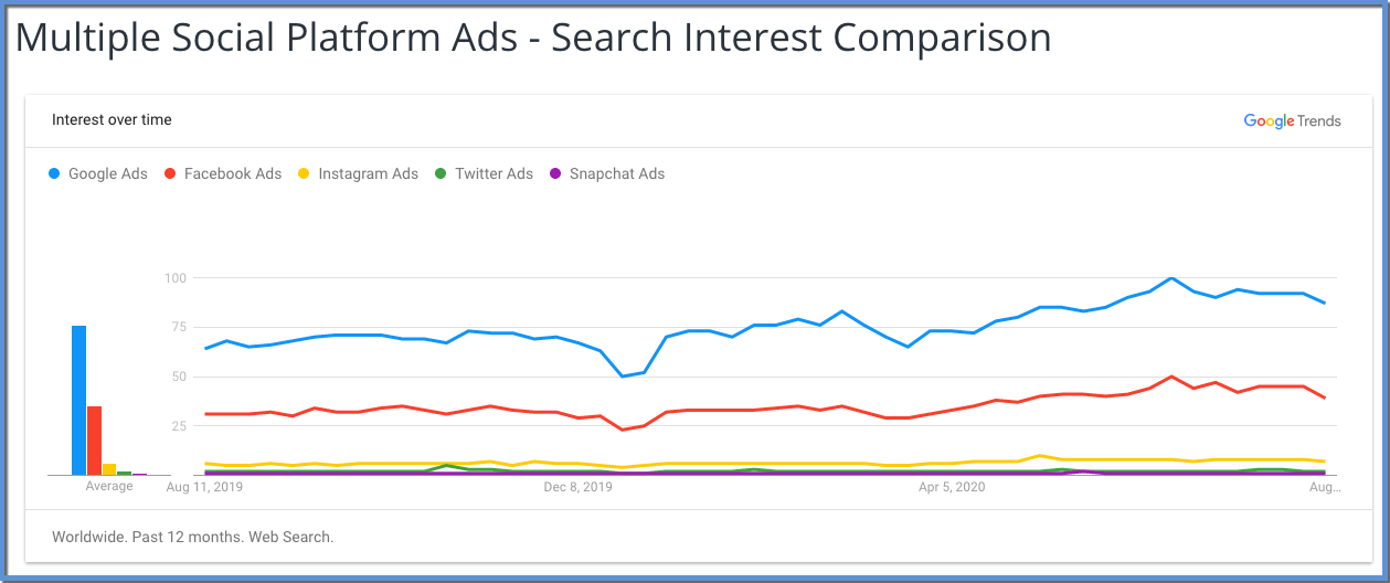 """Image shows Google Trends chart illustrating change in search popularity for """"Google Ads"""", """"Facebook Ads"""", """"Instagram Ads"""", """"Twitter Ads"""", and """"Snapchat Ads"""". """"Google Ads"""" is the largest, followed by """"Facebook Ads"""", with the """"Instagram Ads"""", """"Twitter Ads"""", and """"Snapchat Ads"""" all barely registering on the graph.. The date starts at Aug 11, 2019 on the left, ending nearly July, 2020. There is a high point that occurs nearer to the right of the graph."""