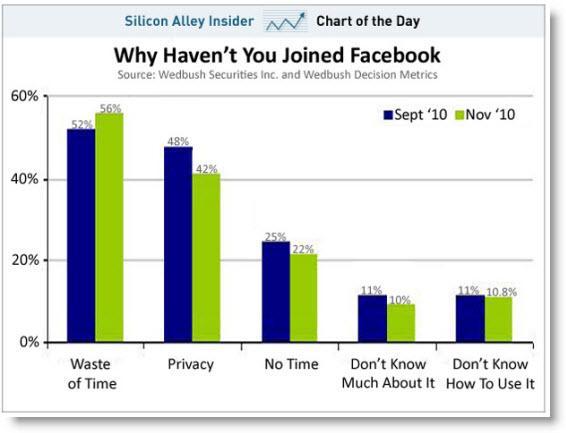 Facebook Reasons Use
