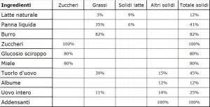 Ingredienti e percentuale di solidi