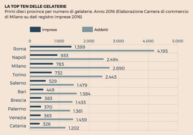 Gelateria-Italia-rilevazione2016_grandi-città
