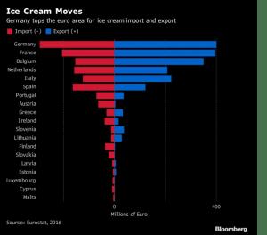 Import/Export di ice cream in Unione Europea