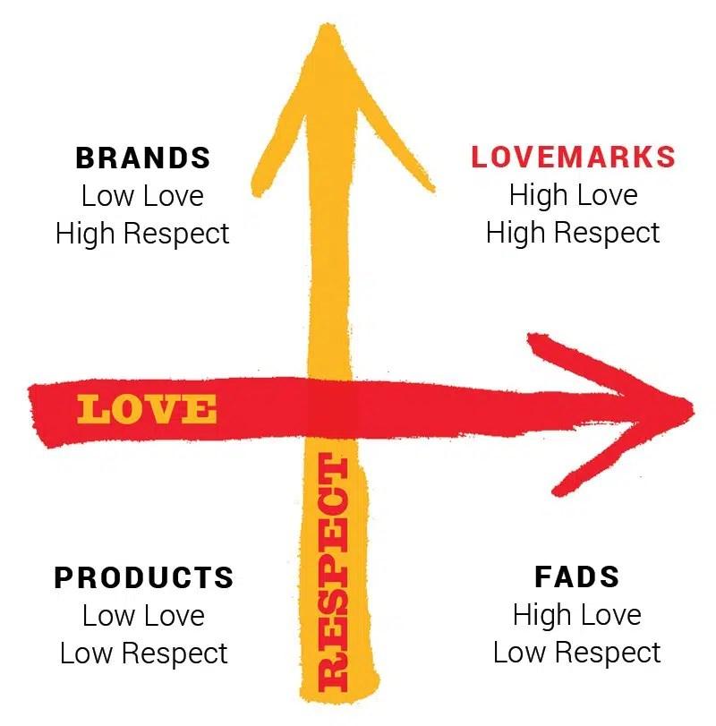 Matrice lovemark amore rispetto