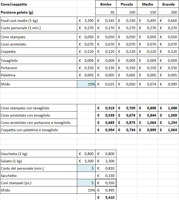 Calcolo prezzo del gelato