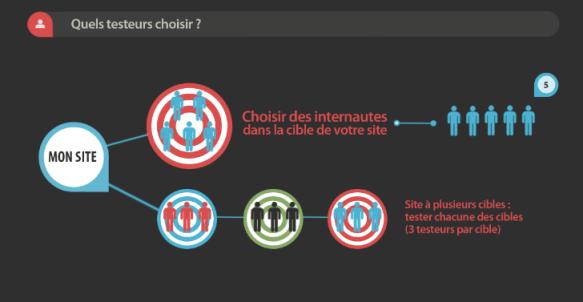 infographie-quels-cibles-pour-tests-utilisateurs