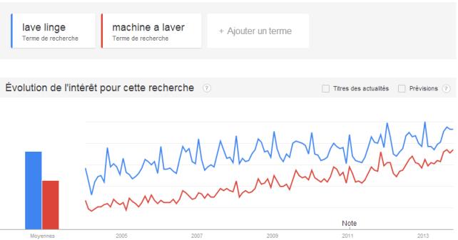 lave-linge-ou-machine-a-laver