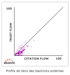 trust-flow-citation-flow-majestic-seo