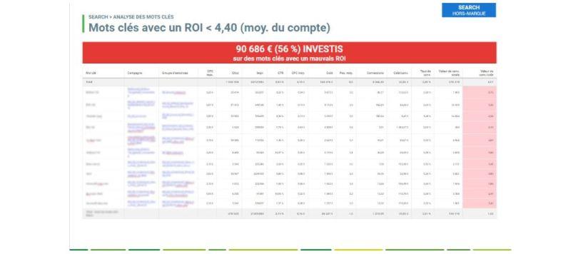analyse-roi-google-ads-seiso