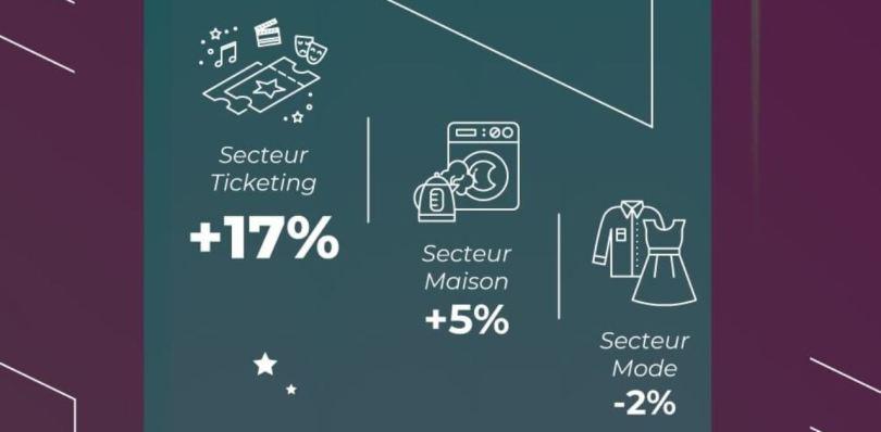 secteurs-ecommerce-qui-croient-le-plus-2019-min