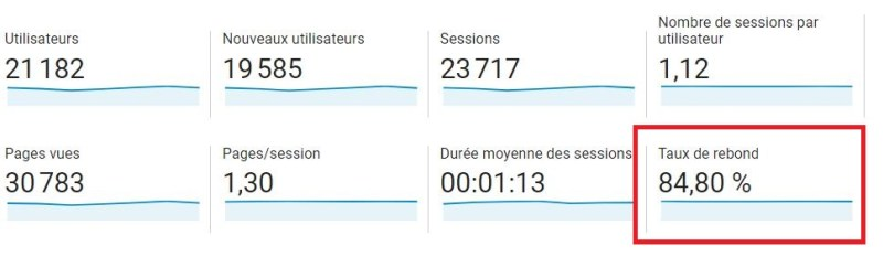 comment-est-calcule-taux-rebonds-google-analytics