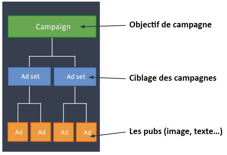 Campagne facebook adset ad objectif