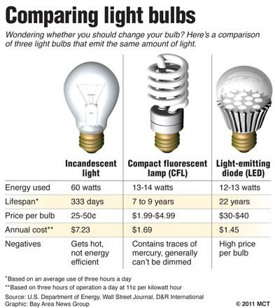 how much does an incandescent light bulb cost per hour. Black Bedroom Furniture Sets. Home Design Ideas