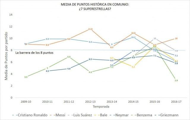 gráfico histórico 7 superestrellas_8