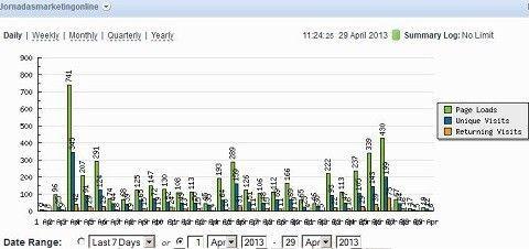 Visitas a lo largo del mes por días a la web JornadasMarketingOnline.com