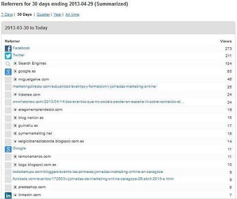 Principales orígenes del tráfico a la web JornadasMarketingOnline.com