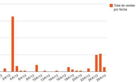 Ventas de entradas para las jornadasmarketingonline.com a lo largo del mes de Abril que estuvimos haciendo la campaña de marketing online