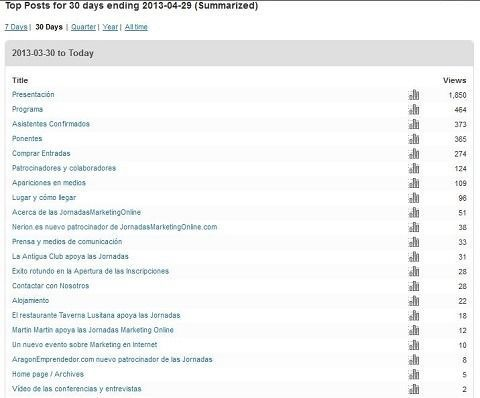 Páginas más visitadas de JornadasMarketingOnline.com