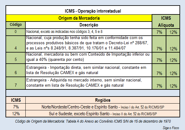 ICMS-7 - 12 - ORIGEM MERC NAC