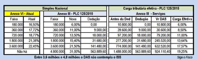 SN - PLC 125-2015 - iii - outras - simb-2