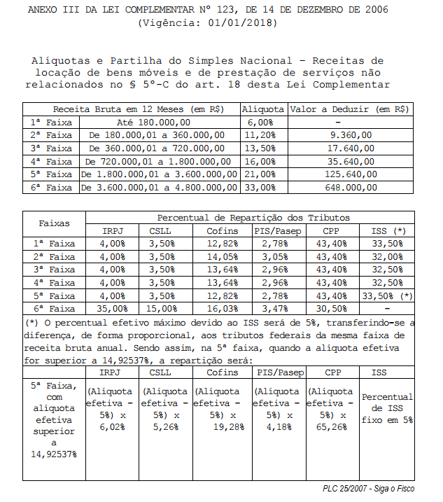 plc-25-2015-anexo-iii