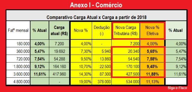 sn-comercio-carga-atual-x-carga-a-partir-de-2018-copia1