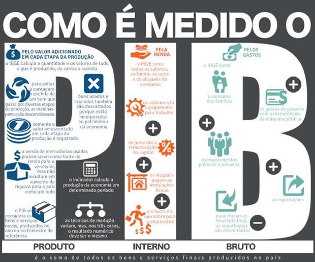 infografico_pib