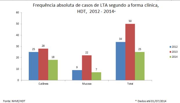 Dados da LTA | Foto: Divulgação HDT/HAA