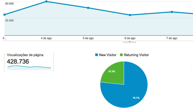 Jornal Opção quebra mais um recorde e atinge a marca de 428 mil acessos na primeira semana de agosto
