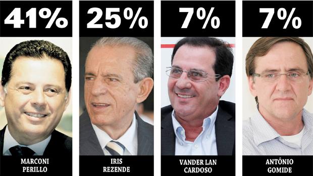 Menos de 16 mil votos definem 1º turno