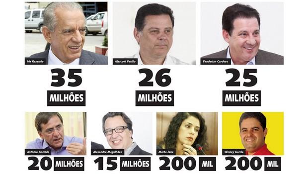 Quanto custa uma eleição  ao governo de Goiás