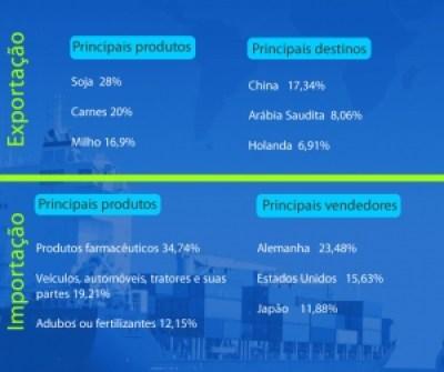 balanca comercial ago-2014