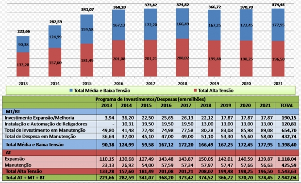 Estimativa de investimento anual a partir de 2014 em  expansão e manutenção da rede elétrica goiana, o que atende redes, linhas e subestações de média e alta complexidade