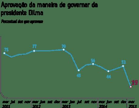 Gráfico da CNI-Ibope mostra histórico da avaliação do governo Dilma