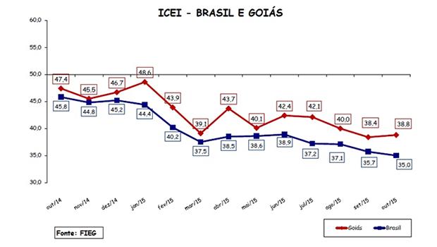 Gráfico mostra comparação entre Goiás e Brasil | Fieg/Reprodução