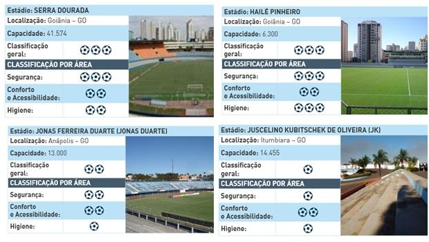 Sistema traz avaliação geral, de segurança, higiene e conforto e acessibilidade dos estádios | Foto: Sisbrace/ME