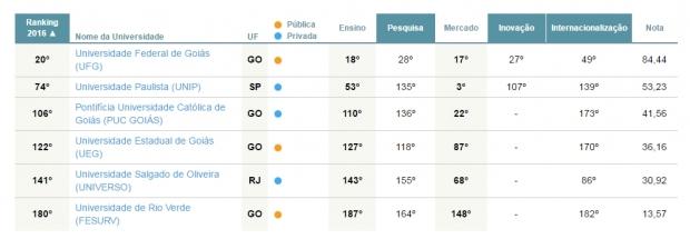 ranking-universidades-folha-goias