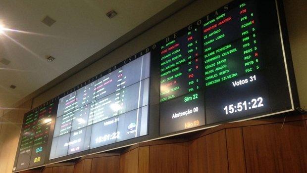 Placar de votação na Assembleia Legislativa de Goiás nesta quarta-feira (21) | Foto: Jornal Opção