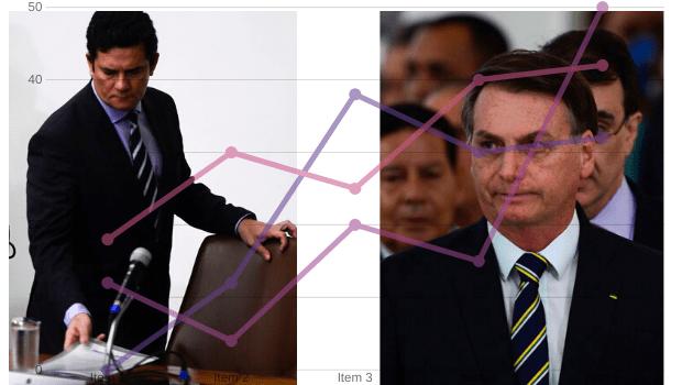Enquanto Bolsonaro e Moro brigavam, Covid-19 matava 700 brasileiros