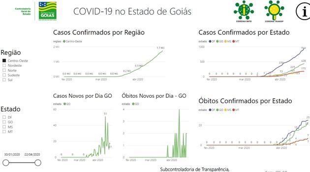 Goiás está entre os primeiros no ranking de transparência das ações contra a Covid-19
